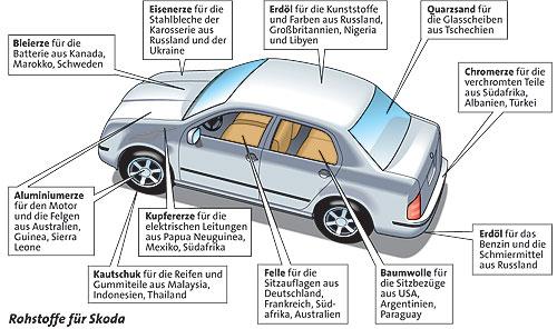 Einzelteile Auto