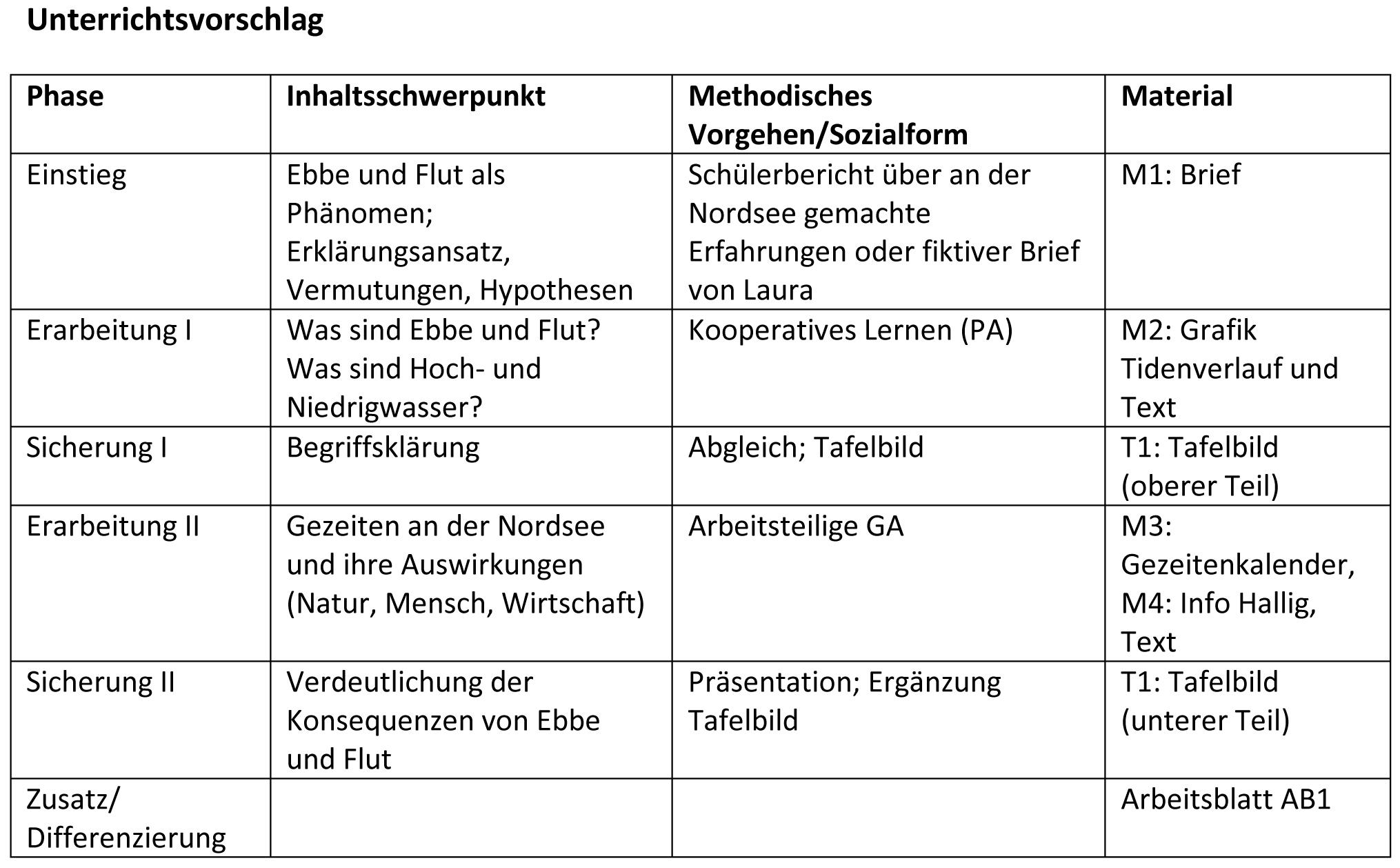 Ernst Klett Verlag   Terrasse   Schulbücher, Lehrmaterialien und ...