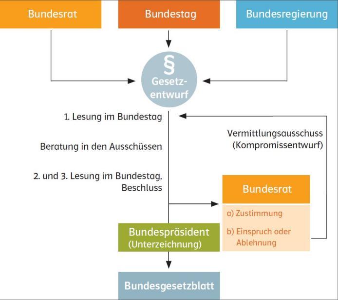 Ernst Klett Verlag - Infoblatt Der Deutsche Bundestag - Schulbücher ...