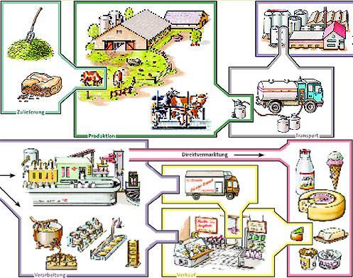 Hilfe zur Herstellung von Muttermilch