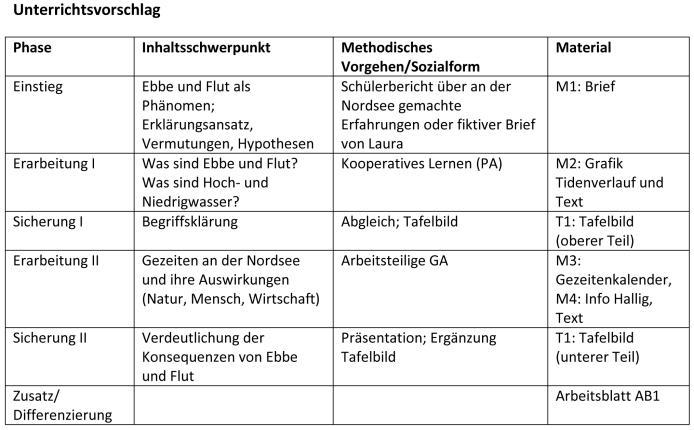 Ernst Klett Verlag - Unterricht konkret - Gezeiten - Schulbücher ...