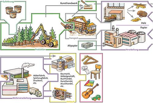 ernst klett verlag infoblatt holzwirtschaft schulb cher lehrmaterialien und lernmaterialien. Black Bedroom Furniture Sets. Home Design Ideas