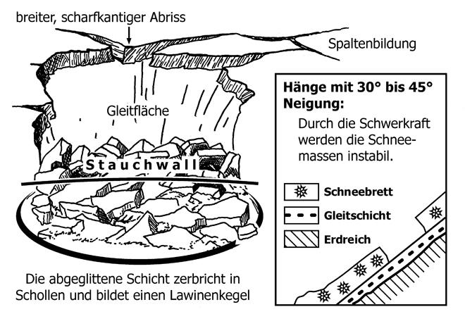 Ernst Klett Verlag - Lawinen – Die weiße Gefahr - Schulbücher ...